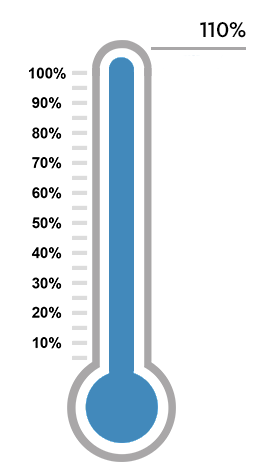 Thermometer indicating that a financial goal has been exceeded.